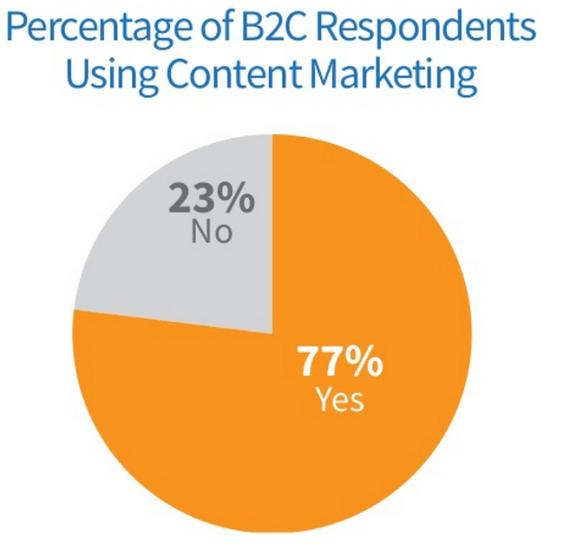 content marketing brand