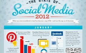 Lo sviluppo del Social Media nel 2012 (infographic)