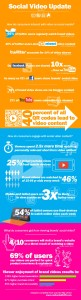 Come i consumatori interagiscono attraverso i sociale network con i video dei brand