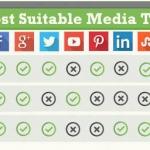 Brand Awareness come farlo con i social media?