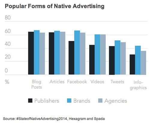 Native advertising: come integrarla con il tuo brand