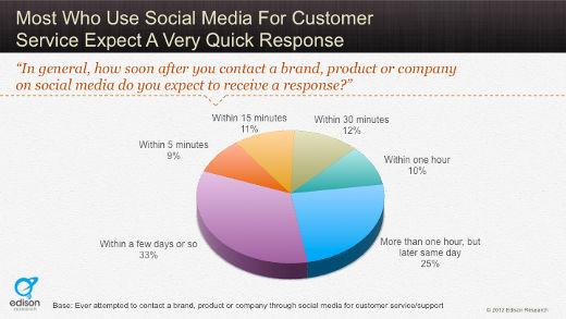 Facebook, brand e customer care: il tempo è sempre più importante