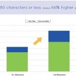 Copy e social: lunghezze ideali