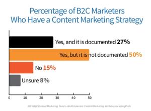 content strategy non funziona