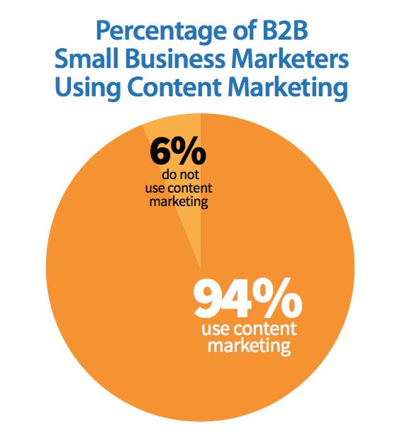 Il valore del content marketing per il brand