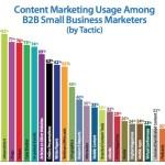 Perché è indispensabile investire nel content marketing?