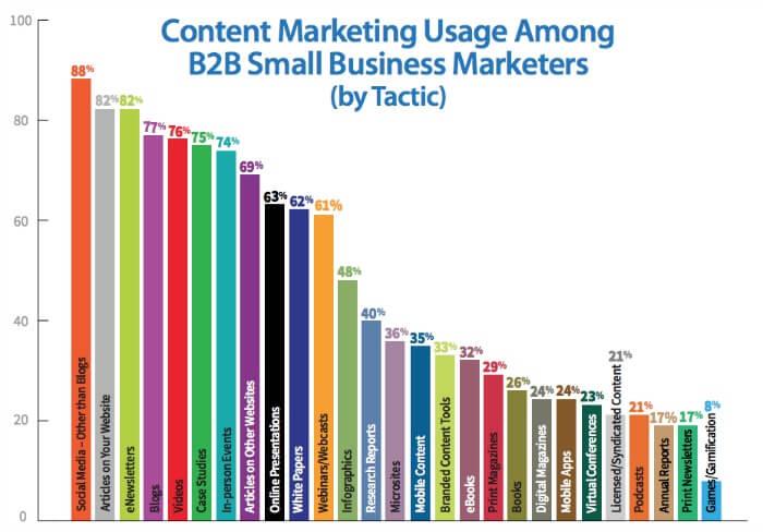 Content Marketing, la nuova forma di branding e pubblicità nel web