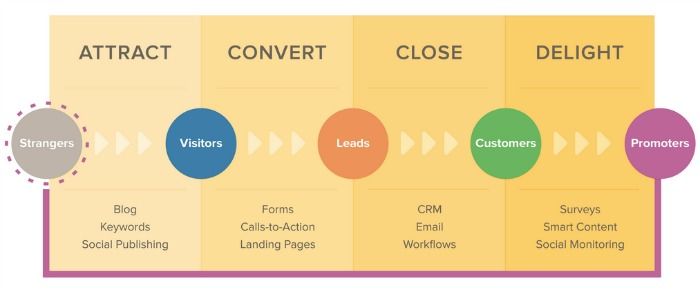 inbound marketing - lead nurturing