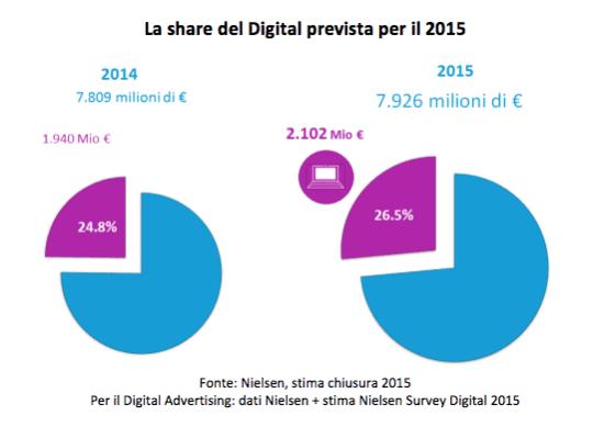 Pubblicità sul web: copre il 26,5% degli investimenti