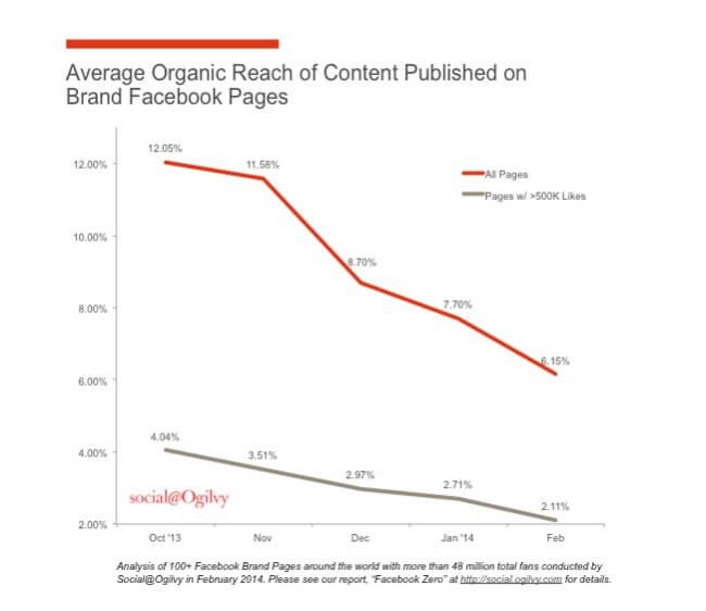 Social media Marketing: dove stiamo andando?