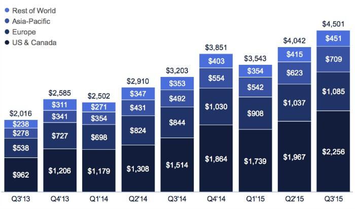 Social Media Advertising: numeri e statistiche del 2015