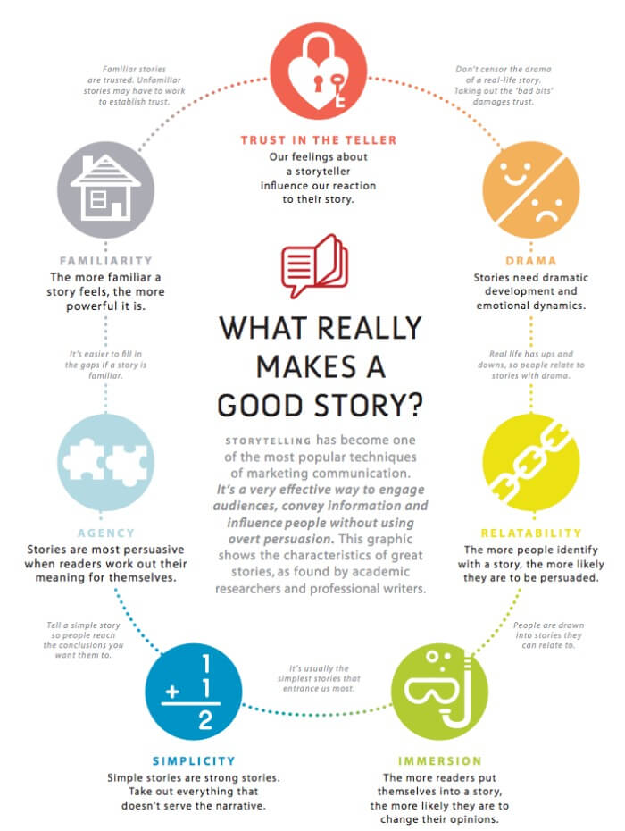 competenze necessarie per corporate storytelling