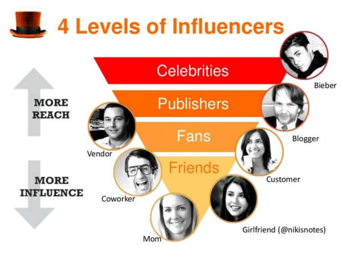 influencer o celebrity