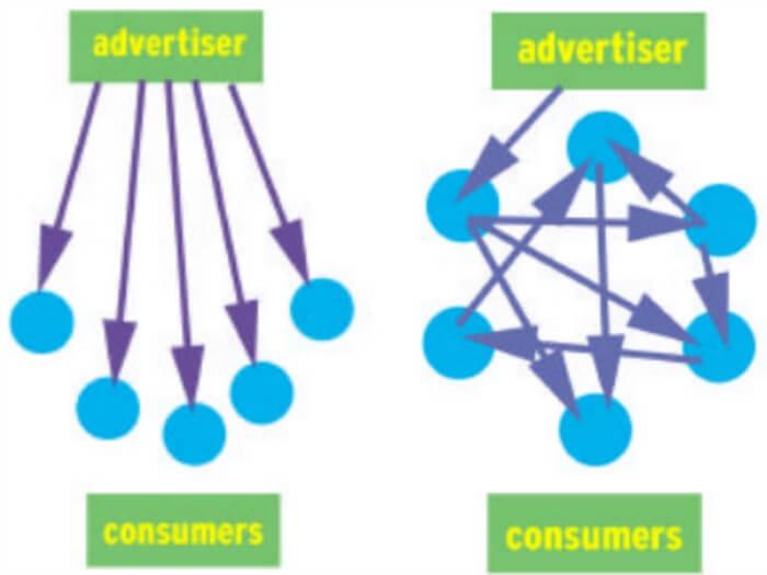 Perché fare Influencer Marketing?