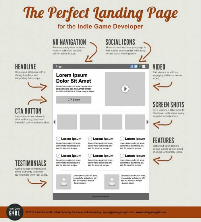 Esempio di una landing page