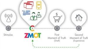 Zero Moment of Truth e content marketing