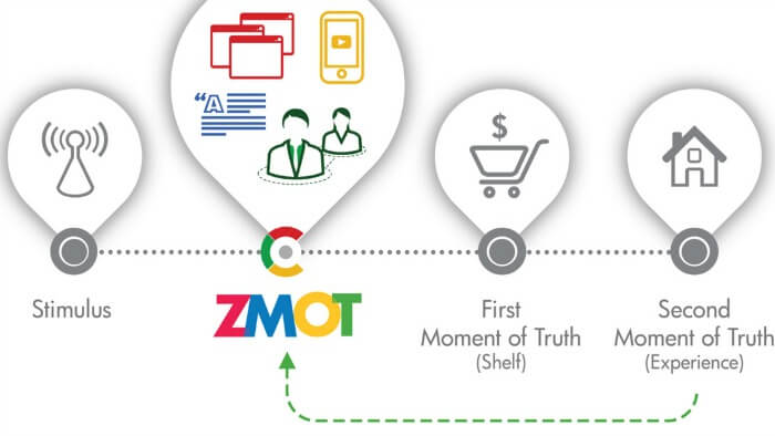 Zero Moment of Truth e content marketing