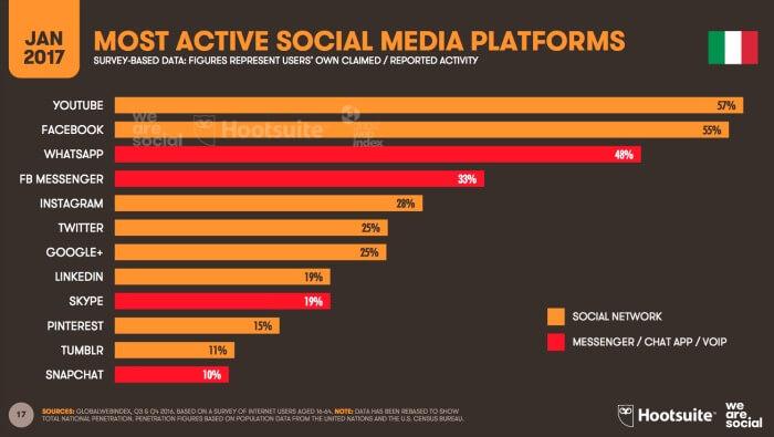 contenuti sui social network