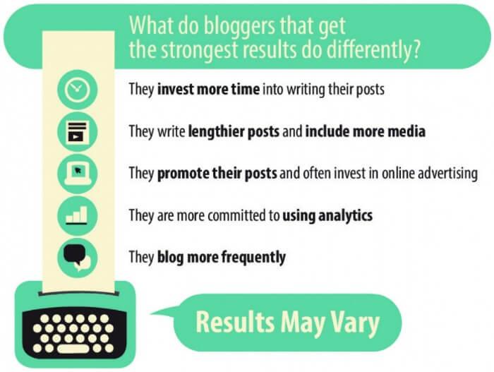 Come migliorare i risultati blog aziendale