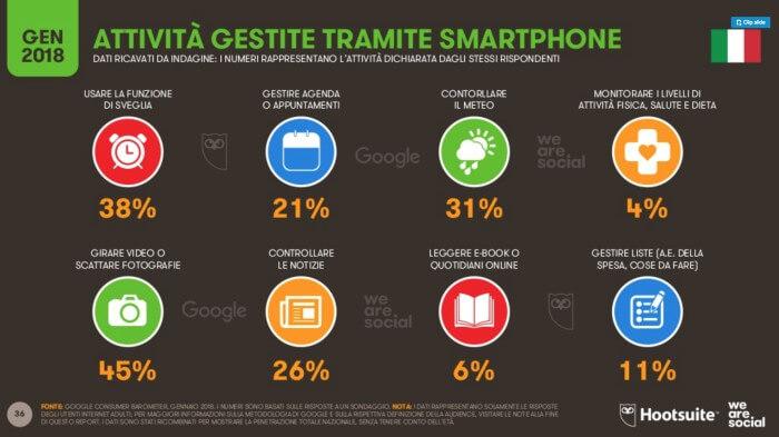 come usare smartphone