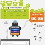 Come Content Marketing, SEO e Social Media collaborano