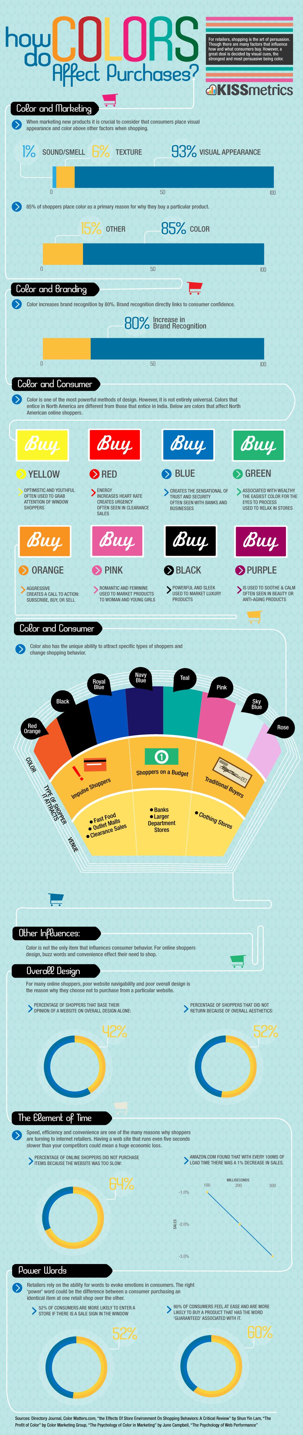 L'influenza dei colori nelle nostre decisioni di acquisto