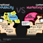 Content Marketing, la nuova forma di branding e pubblicità online