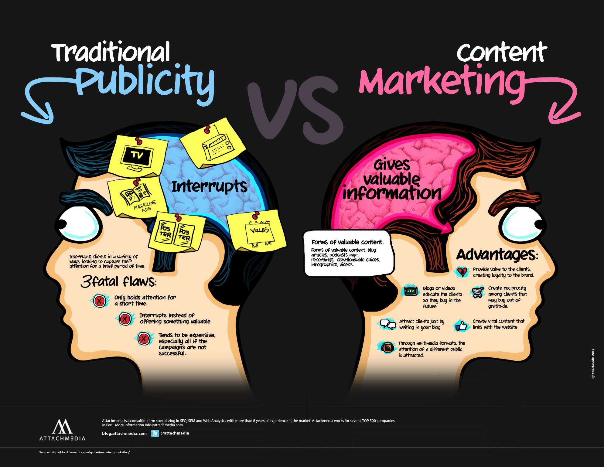 Content Marketing branding
