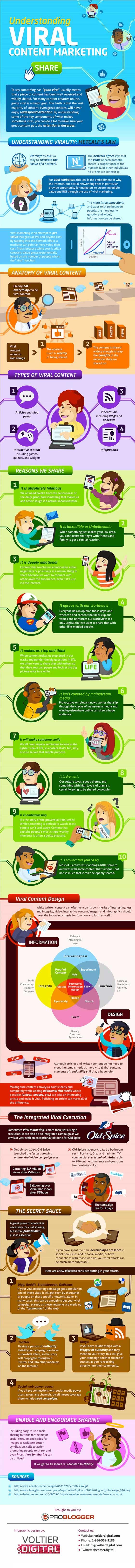Come produrre content marketing virale