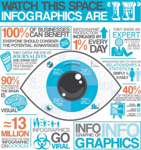 L'importanza delle infografiche in una content strategy