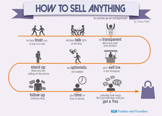 L'arte di vendere qualsiasi cosa (anche online)