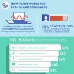 Perché passare alla native advertising?