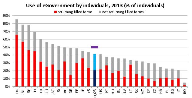 egovernment agenda digitale italiana