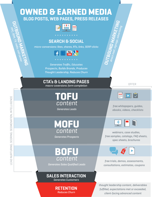 Inbound Marketing: ecco il funnel