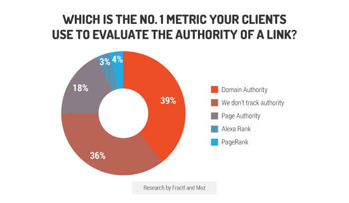 Campagna di content marketing: cosa guardano i clienti?