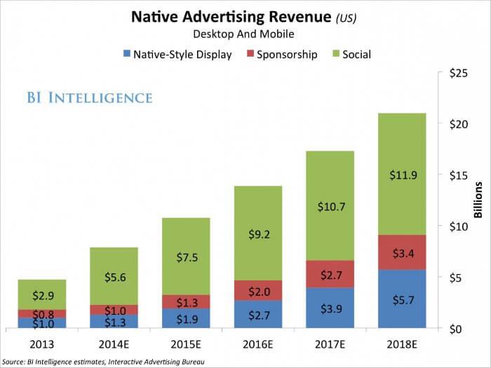 I risultati del Native Advertising arrivano con gli investimenti