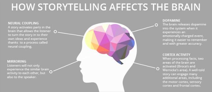 Brand storytelling e marketing