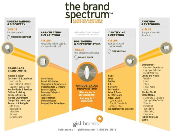 5 passaggi per far emergere il tuo brand