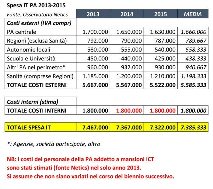 ICT Development Index: l'Italia perde posizioni