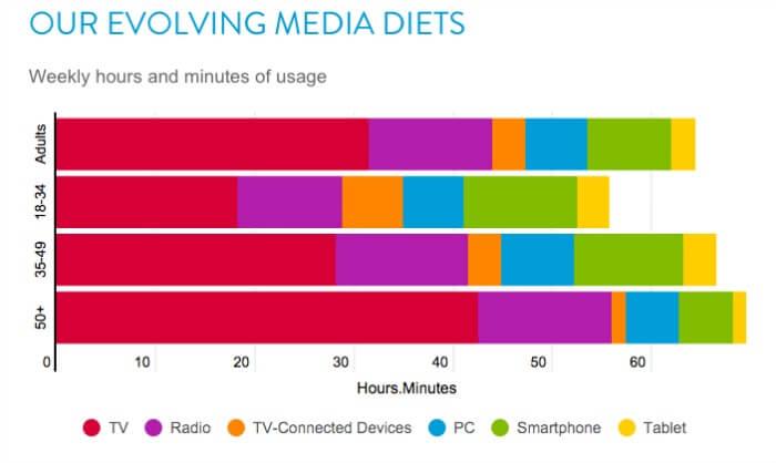 Come evolve la dieta mediatica