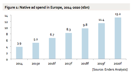 Native advertising: aumento del 156% entro il 2020