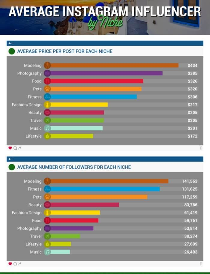 influencer marketing su Instagram