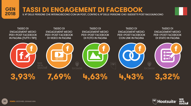 Coinvolgere gli utenti su Facebook