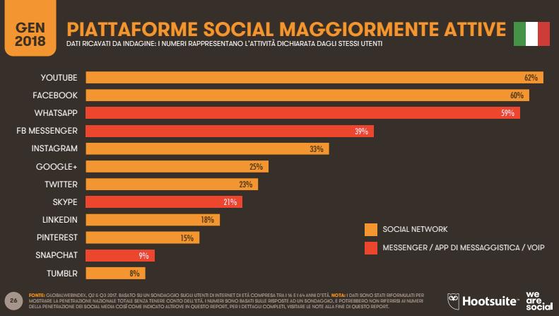 social preferiti in italia