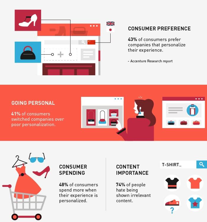 Personalizzazione dell'esperienza d'acquisto