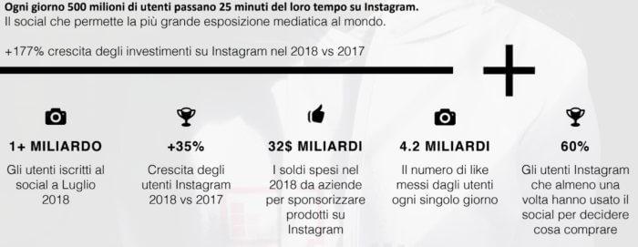 dati instagram