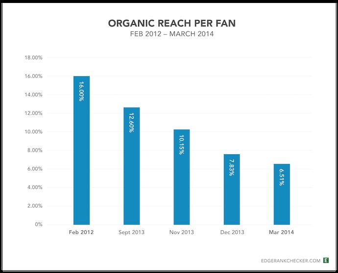 reach organica
