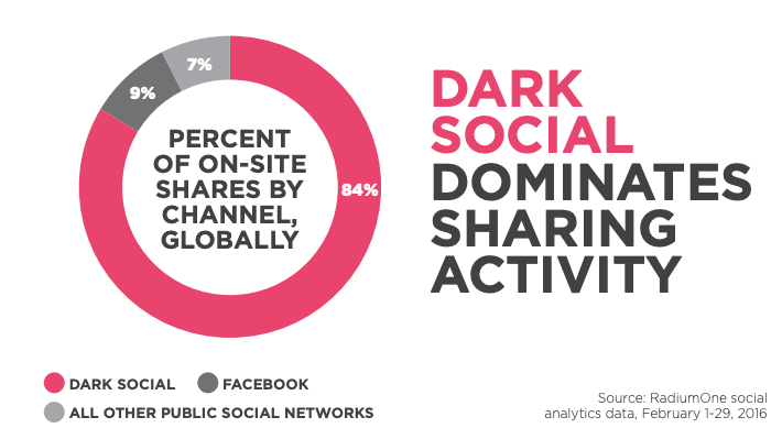 statistiche social