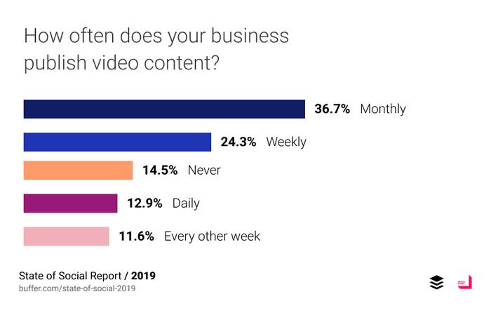Ogni quanto bisogna pubblicare video?