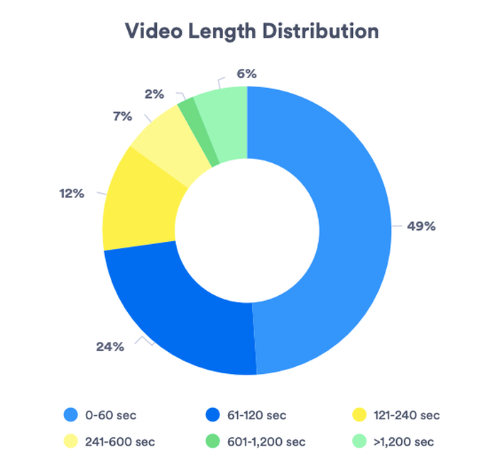 durata media dei video